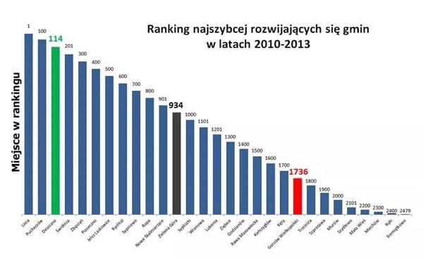 mala gmina deszczno bije na glowe wojewodzki g, zdjęcie 1/1